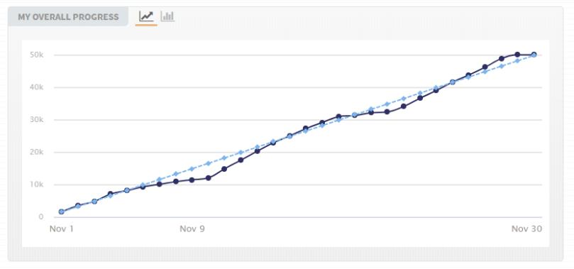 A chart showing progress towards 50,000 words.